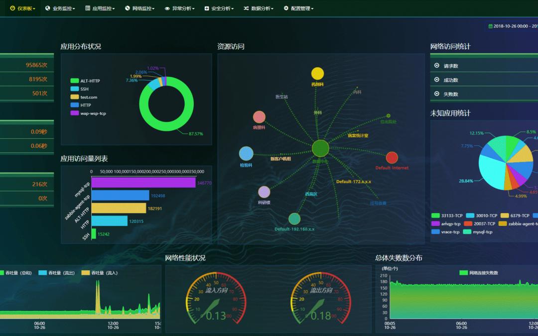 网络流量分析系统大屏展示