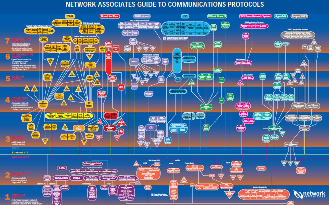 岁月无痕记忆可寻:盘点那些年我们热爱过的协议分析图