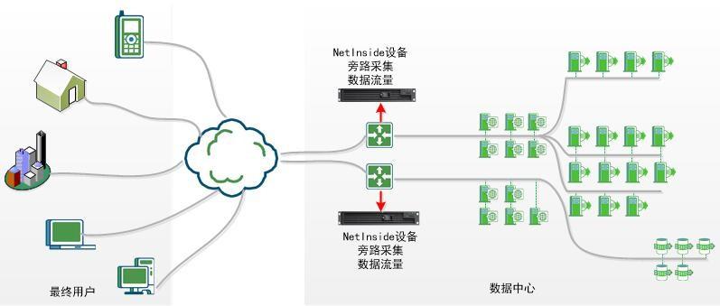 网深科技NetInside 全流量分析系统数据采集
