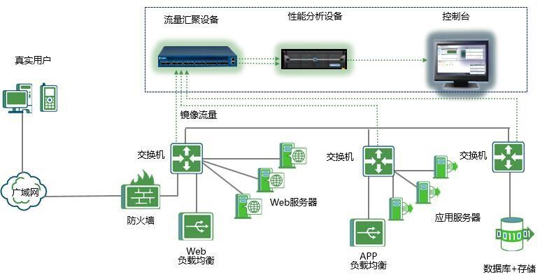 网深科技NetInside 全流量分析系统多层架构部署