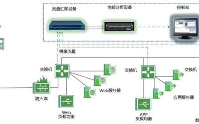 全流量分析系统架构设计