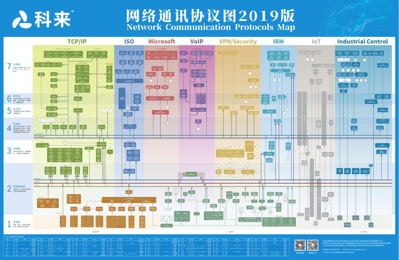 网深科技NetInside 网络协议分析图