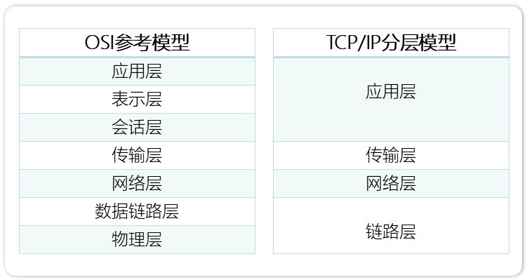 网络分析系列之二_网络通讯工作原理