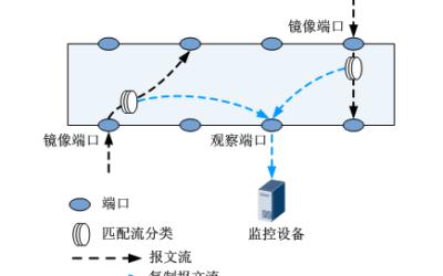网络分析系列之四_网络数据包采集硬件和部署