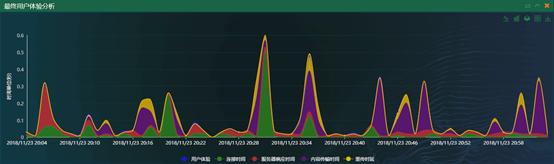 网深科技 NetInside 用户体验分析