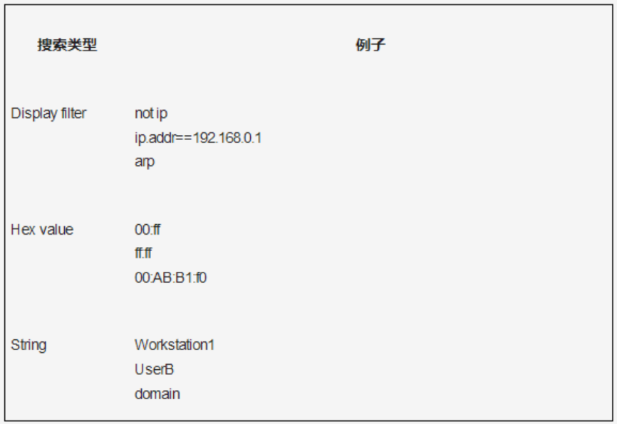 网深科技 NetInside 网络分析 Wireshark搜索类型