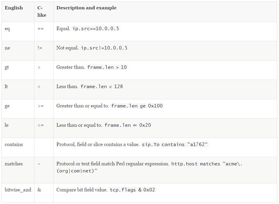 网深科技 NetInside 网络分析 Wireshark显示过滤器语法结构