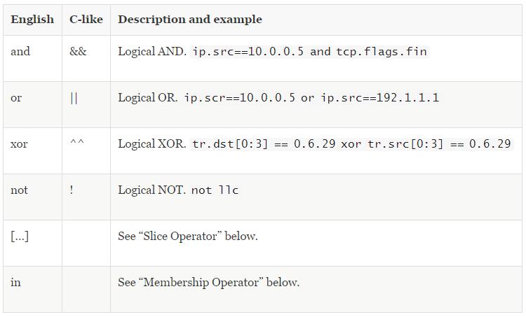 网深科技 NetInside 网络分析 Wireshark逻辑运算符说明解释