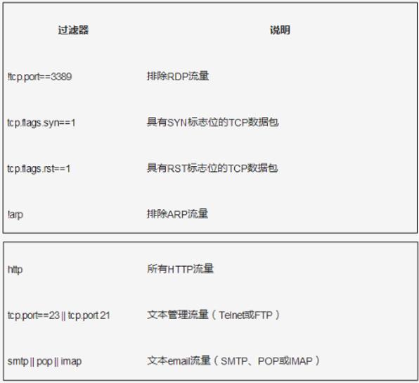 网深科技 NetInside 网络分析 Wireshark 常用显示过滤器
