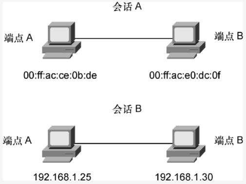 网深科技 NetInside 网络分析 Wireshark 网络会话