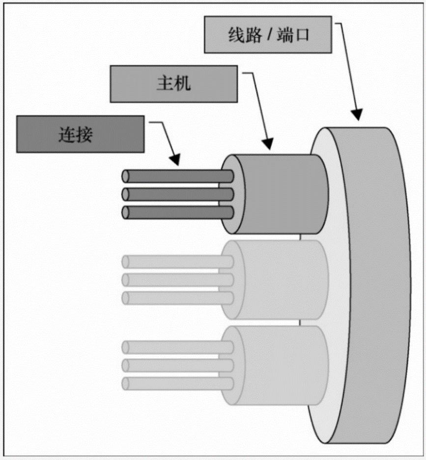 网深科技 NetInside 网络分析 Wireshark  测试吞吐量