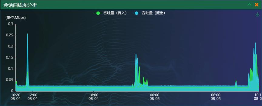 网深科技 NetInside 网络分析 Wireshark  会话吞吐量