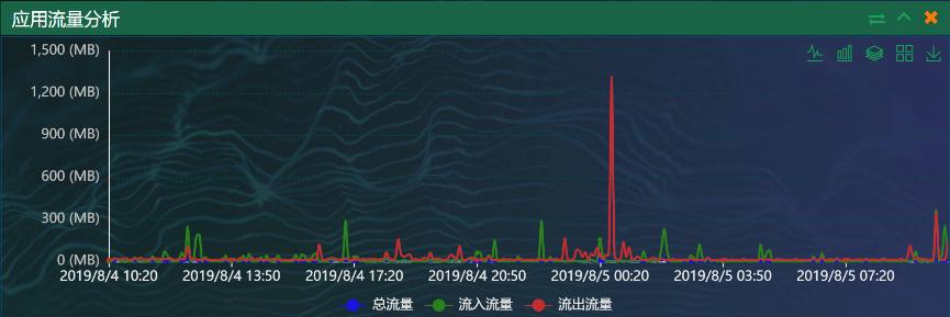 网深科技 NetInside 网络分析 Wireshark  应用吞吐量