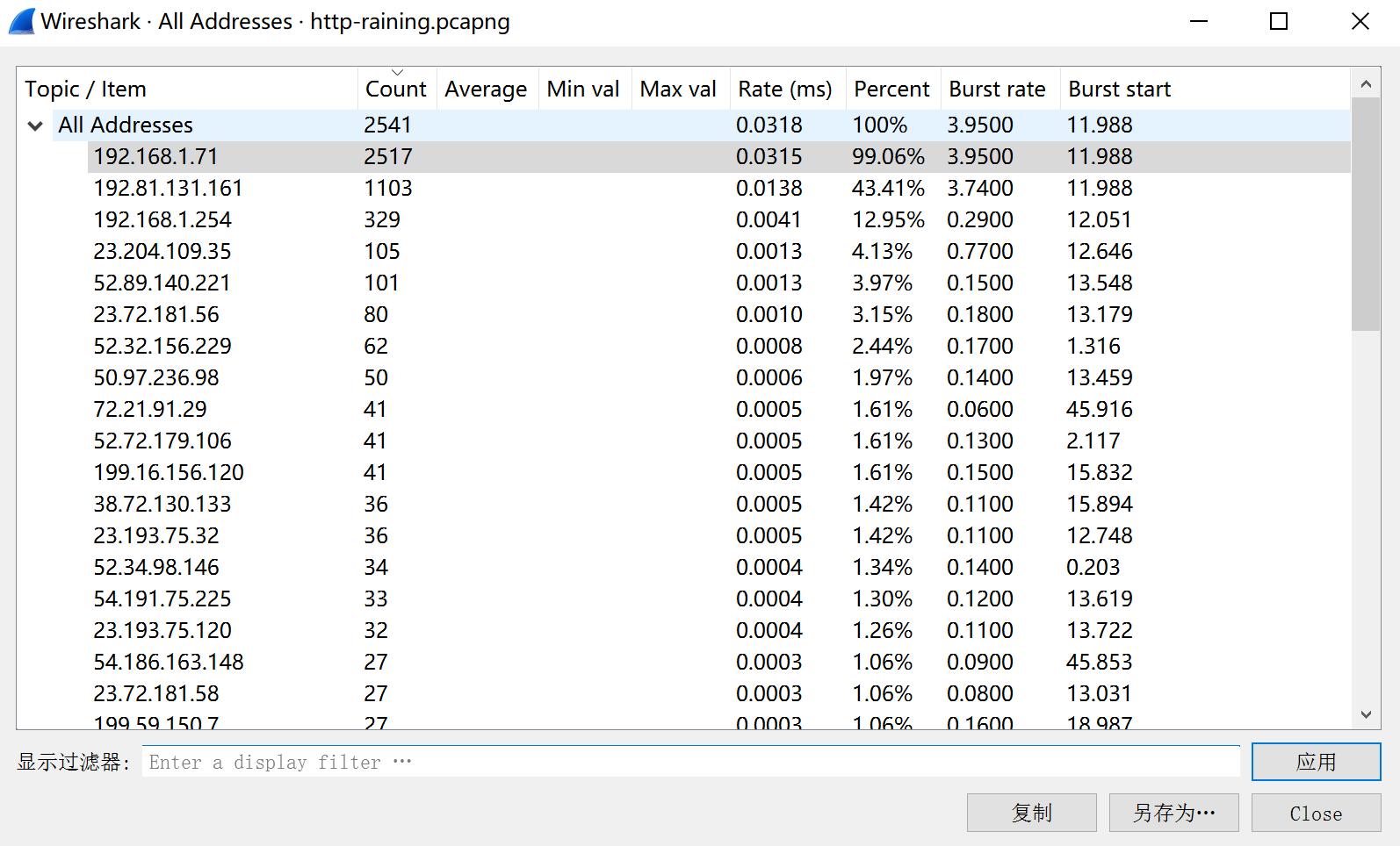 网深科技 NetInside 网络分析 Wireshark  IP统计分析