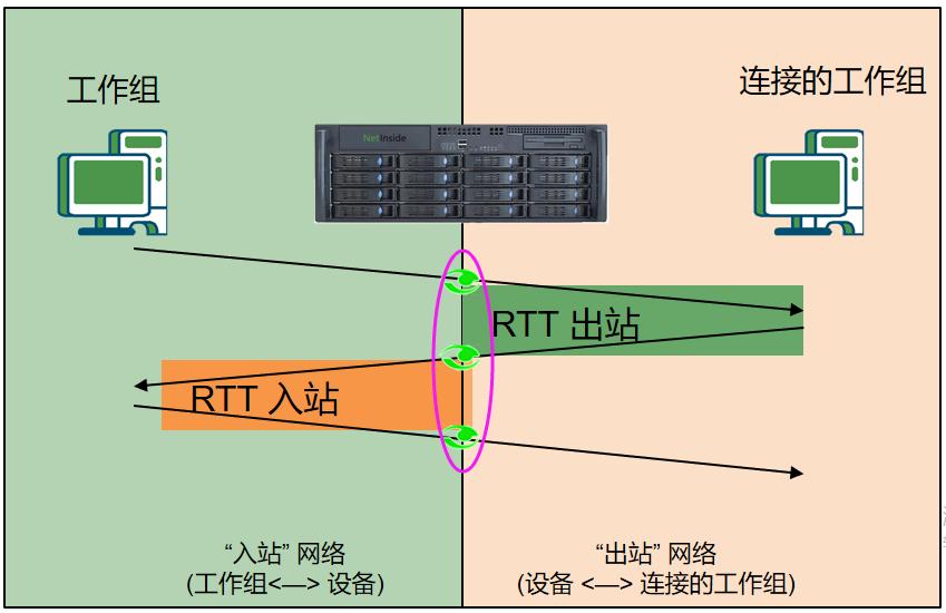 网络分析系列之二十八_如何使用TCP数据流图形分析网络往返延时