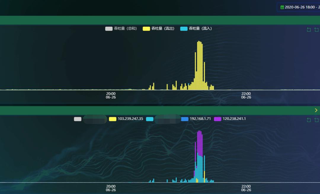 基于NTP反射和放大DDoS攻击案例分析